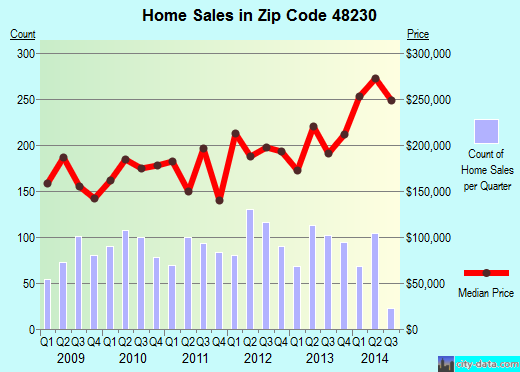 Zip code 48230 (Grosse Pointe Park, Michigan) real estate house value trends
