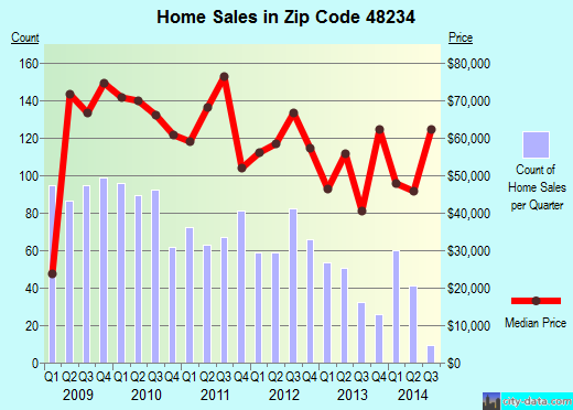 Zip code 48234 (Detroit, Michigan) real estate house value trends