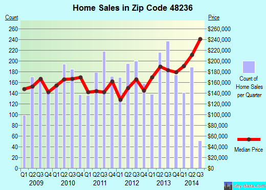 Zip code 48236 (Grosse Pointe Woods, Michigan) real estate house value trends