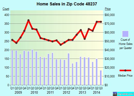 Zip code 48237 (Oak Park, Michigan) real estate house value trends