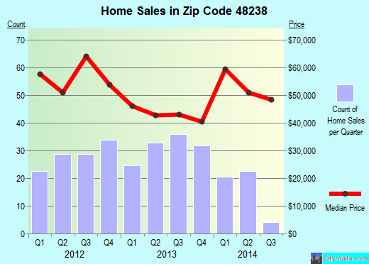 Zip code 48238 (Detroit, Michigan) real estate house value trends
