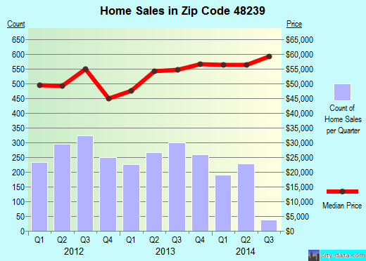 Zip code 48239 (Detroit, Michigan) real estate house value trends