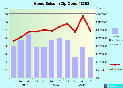 Zip code 48302 (Pontiac, Michigan) real estate house value trends