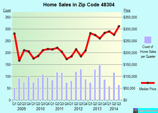 Zip code 48304 (Bloomfield Hills, Michigan) real estate house value trends