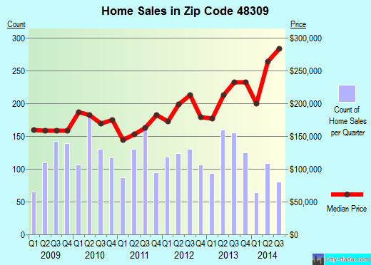 Zip code 48309 (Rochester Hills, Michigan) real estate house value trends