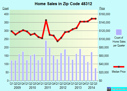 Zip code 48312 (Sterling Heights, Michigan) real estate house value trends