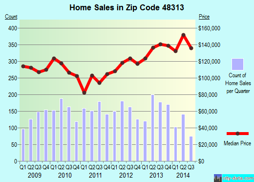 Zip code 48313 (Sterling Heights, Michigan) real estate house value trends