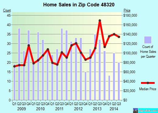 Zip code 48320 (Sylvan Lake, Michigan) real estate house value trends