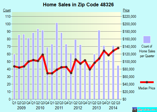 Zip code 48326 (Auburn Hills, Michigan) real estate house value trends