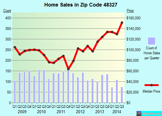 Zip code 48327 (, Michigan) real estate house value trends