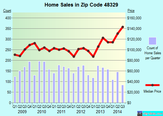 Zip code 48329 (WATERFORD TOWNSHIP, Michigan) real estate house value trends