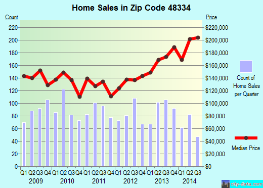 Zip code 48334 (Farmington Hills, Michigan) real estate house value trends