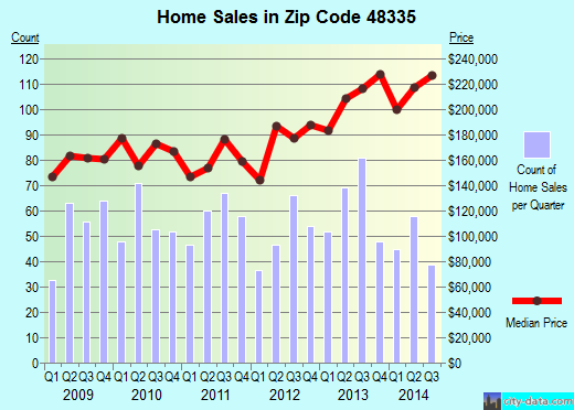 Zip code 48335 (Farmington Hills, Michigan) real estate house value trends