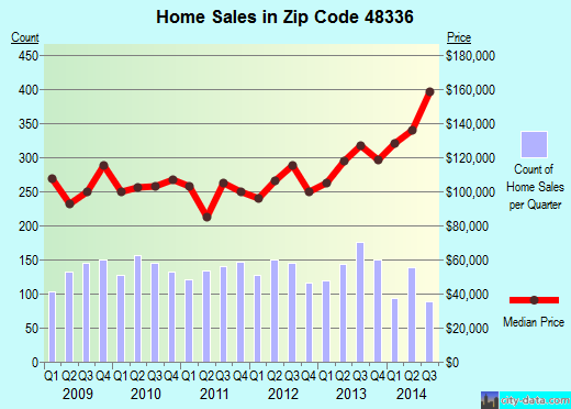 Zip code 48336 (Farmington Hills, Michigan) real estate house value trends