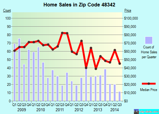 Zip code 48342 (Pontiac, Michigan) real estate house value trends