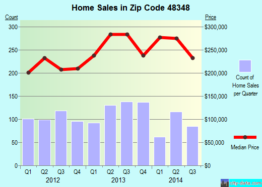 Zip code 48348 (, Michigan) real estate house value trends