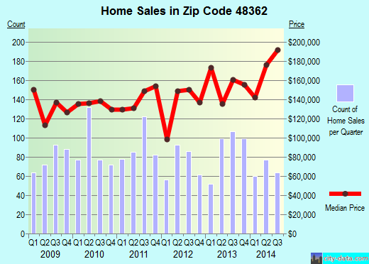 Zip code 48362 (Lake Orion, Michigan) real estate house value trends