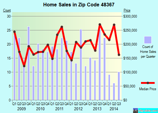 Zip code 48367 (Leonard, Michigan) real estate house value trends