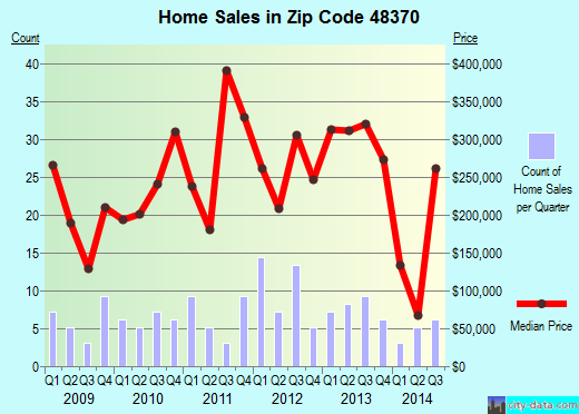 Zip code 48370 (, Michigan) real estate house value trends