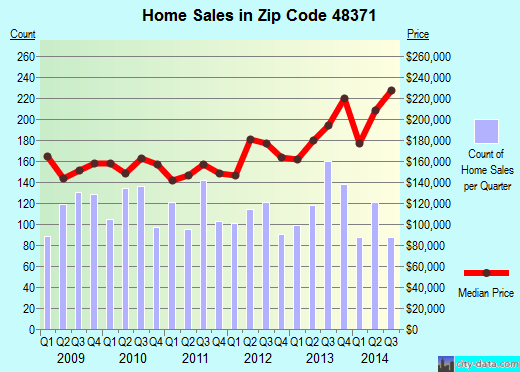 Zip code 48371 (Oxford, Michigan) real estate house value trends