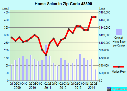 Zip code 48390 (Walled Lake, Michigan) real estate house value trends