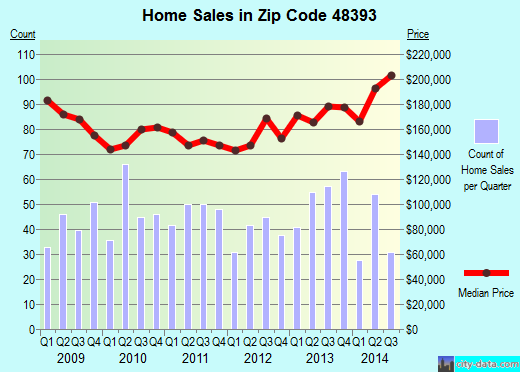 Zip code 48393 (Wixom, Michigan) real estate house value trends