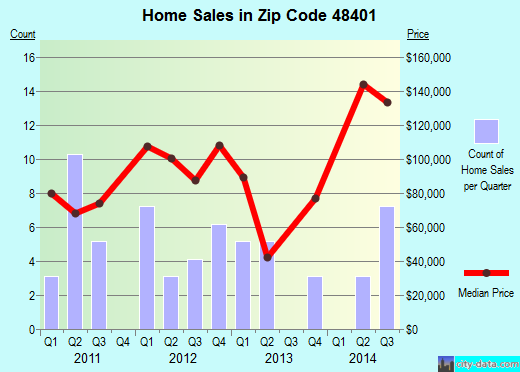 Zip code 48401 (Applegate, Michigan) real estate house value trends