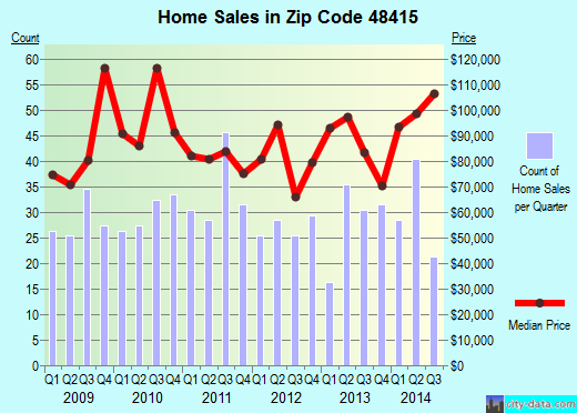Zip code 48415 (Birch Run, Michigan) real estate house value trends