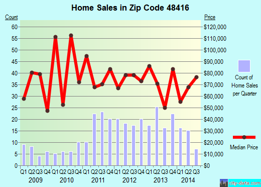 Zip code 48416 (Brown City, Michigan) real estate house value trends
