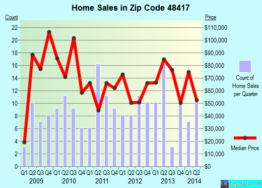 Zip code 48417 (Burt, Michigan) real estate house value trends