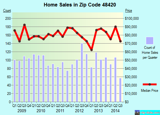 Zip code 48420 (Clio, Michigan) real estate house value trends