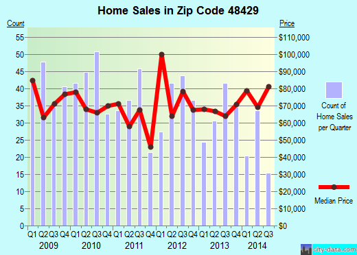 Zip code 48429 (DURAND, Michigan) real estate house value trends