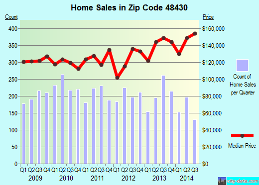 Zip code 48430 (Lake Fenton, Michigan) real estate house value trends