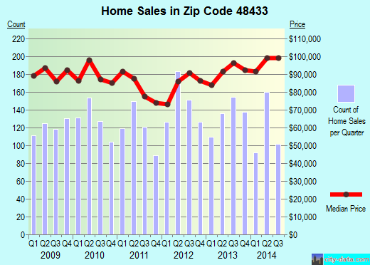 Zip code 48433 (Flushing, Michigan) real estate house value trends