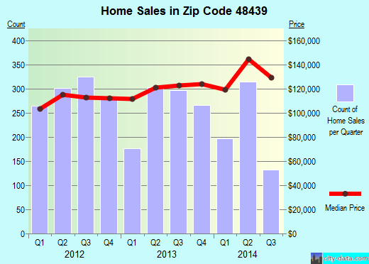 Zip code 48439 (Grand Blanc, Michigan) real estate house value trends