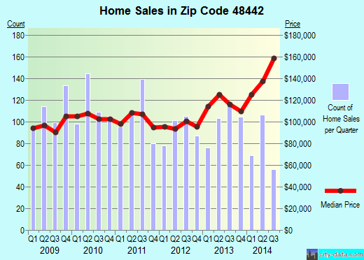Zip code 48442 (Holly, Michigan) real estate house value trends