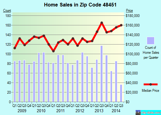 Zip code 48451 (Argentine, Michigan) real estate house value trends