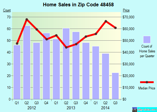 Zip code 48458 (Beecher, Michigan) real estate house value trends