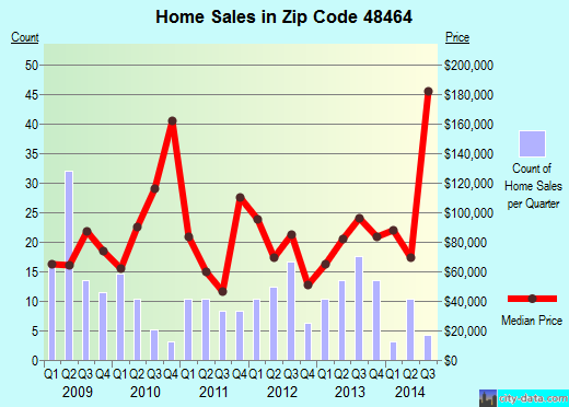 Zip code 48464 (Otter Lake, Michigan) real estate house value trends