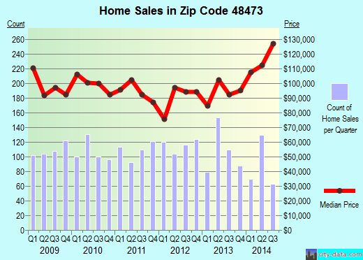 Zip code 48473 (Swartz Creek, Michigan) real estate house value trends