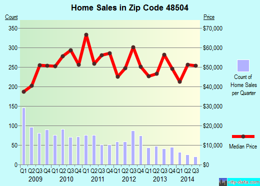 Zip code 48504 (Flint, Michigan) real estate house value trends