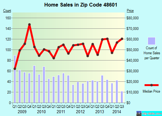 Zip code 48601 (Saginaw, MI) real estate house value trends