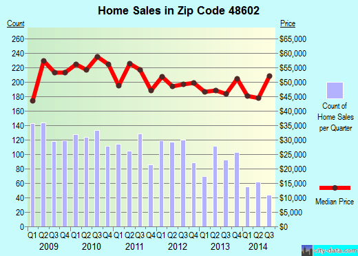 Zip code 48602 (Saginaw, MI) real estate house value trends