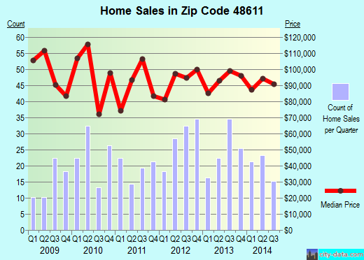 Zip code 48611 (Auburn, Michigan) real estate house value trends