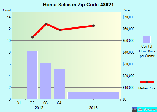 Zip code 48621 (, Michigan) real estate house value trends