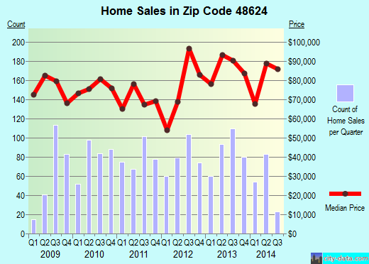 Zip code 48624 (Gladwin, Michigan) real estate house value trends