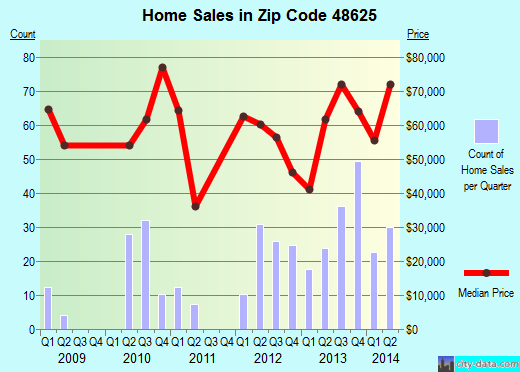 Zip code 48625 (Harrison, Michigan) real estate house value trends