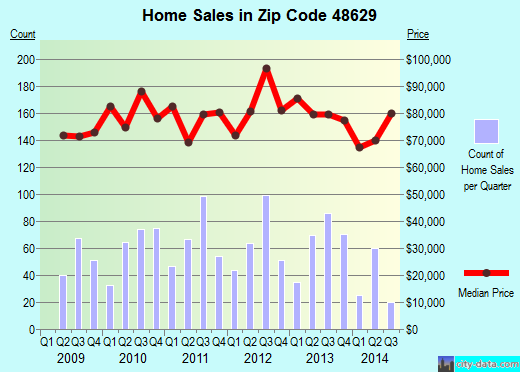 Zip code 48629 (Houghton Lake, Michigan) real estate house value trends