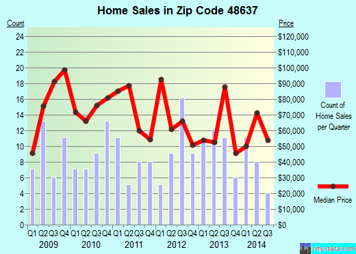 Zip code 48637 (Merrill, Michigan) real estate house value trends
