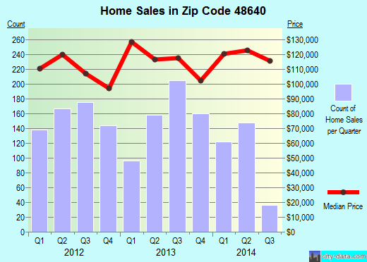 Zip code 48640 (Midland, Michigan) real estate house value trends